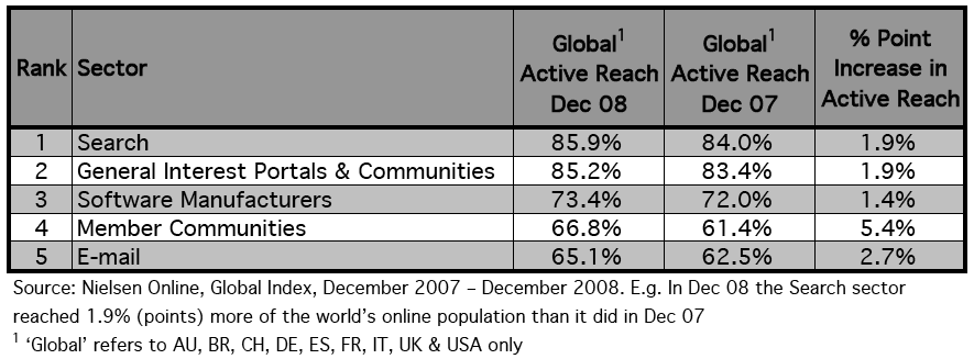 Nielsen Research Global Active Reach