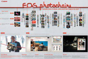 Eos Photochains